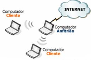 Rede sem fios: How to… Imagem_01