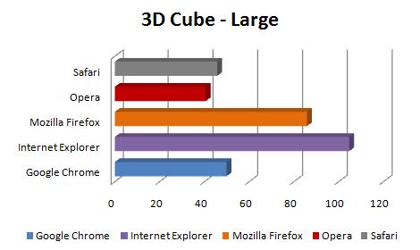 Comparação - 3D Cube