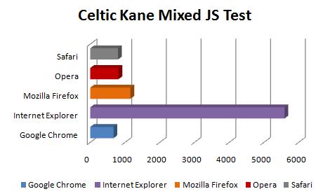 Comparação - Celtic Kane