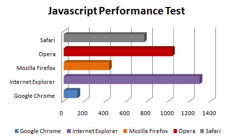 Comparação - JS Performance