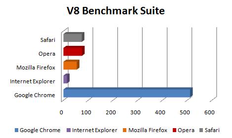 Comparação - V8 Suite