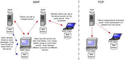 IMAP vs POP