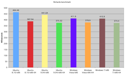 benchmark_richards_small.png