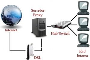 servidorproxy