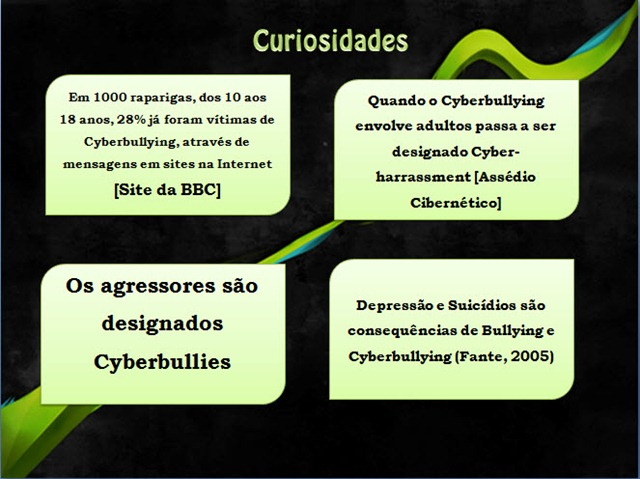 Cyberbullying O Que é Como Combater Pplware