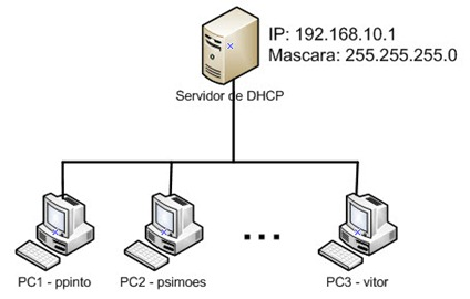 DHCP_1