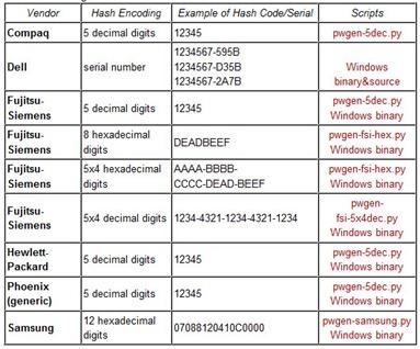 Como recuperar a password da BIOS? - Pplware