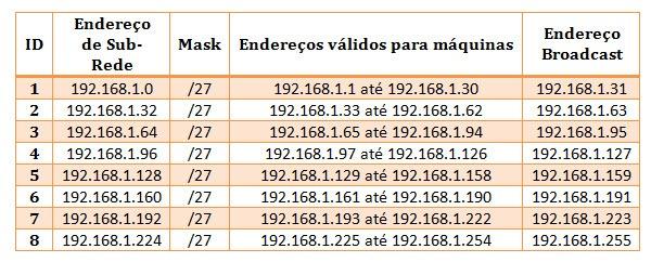Redes como calcular sub redes pplware for Calculadora de redes