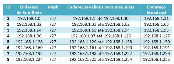 Redes como calcular sub redes parte pr tica pplware for Calculadora de redes