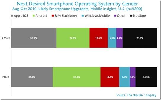 us-mobile-market-oct2010-51