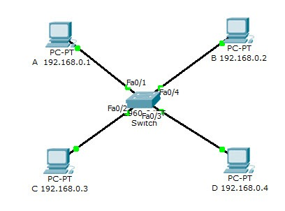 Redes: Quais os modos de funcionamento de um switch?