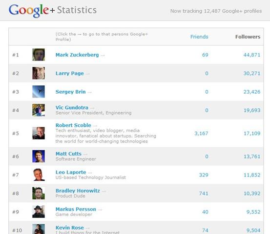 5df3880a02 Mark Zuckerberg é o utilizador mais seguido no Google+ - Pplware