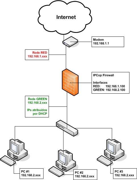 ipcop  u2013 uma solu u00e7 u00e3o gratuita para firewall