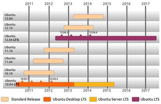 ubuntu_ciclos_00