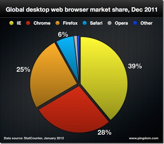 Browsers_2011