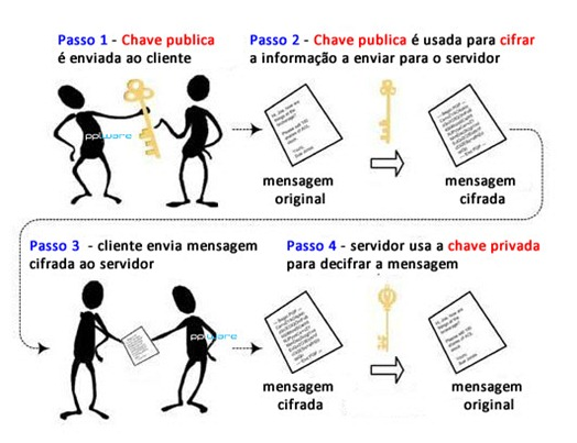 chave_publica_chave_privada