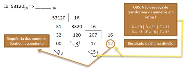 Conversão Decimal para Binário, Octal e Hexadecimal - Pplware