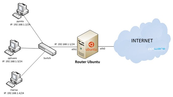 router_ub00