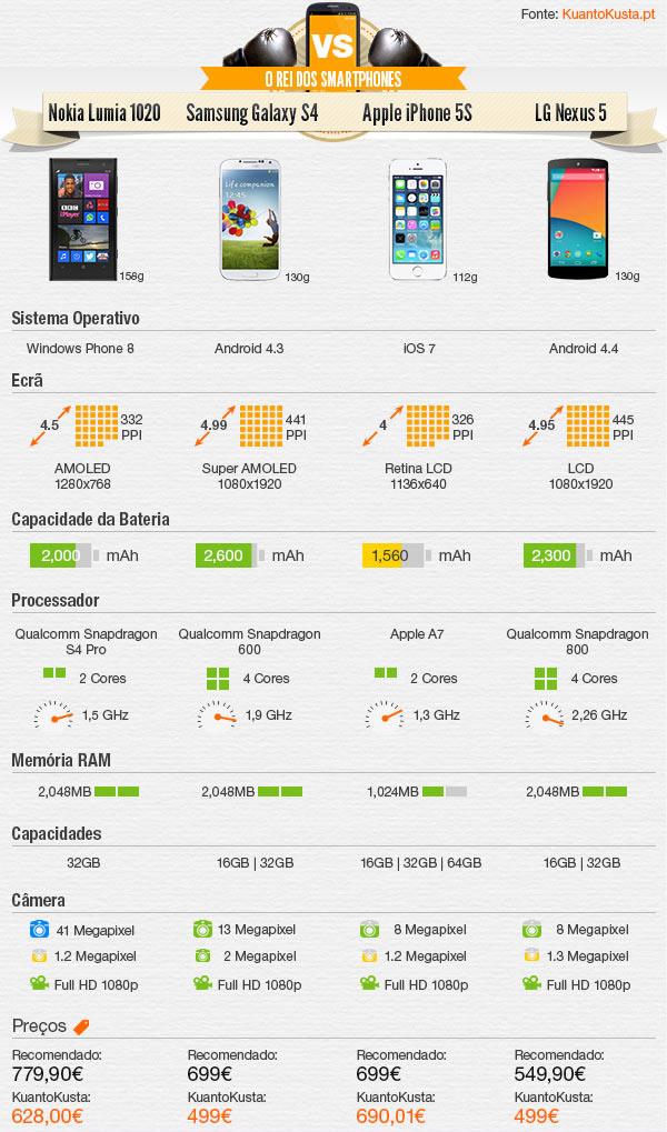 Windows Phone, Android e iOS, qual a sua escolha?
