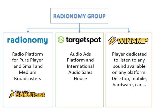 winamp_radionomy_2