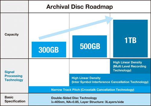 Archival_Disc_3