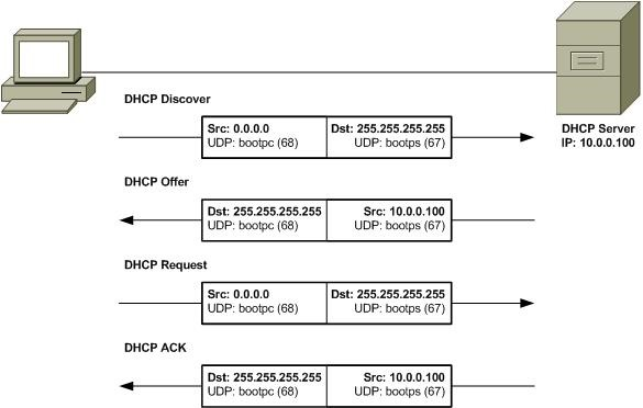 DHCP-process