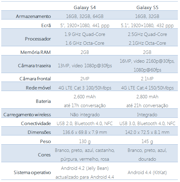 galaxys4s5_table2