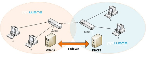 dhcp_13
