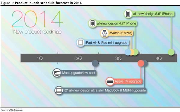 Mapa de possíveis lançamentos Apple