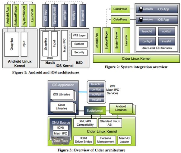 Representação da arquitetura de compatibilidade do sistema operativo