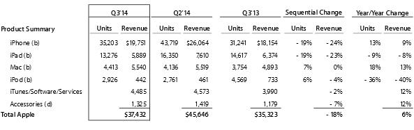 Resumo de dados da Apple referentes ao 3º trimestre de  2014. (Unidades em milhares, Receita em milhões)