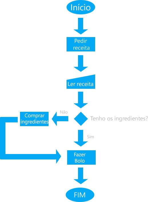 Exemplo de fluxograma