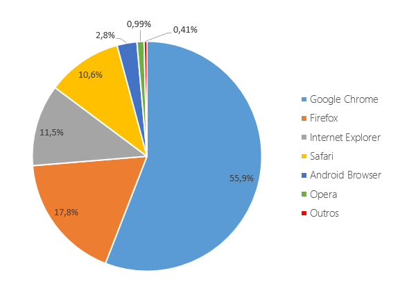 top_browsers_2014_graph_1