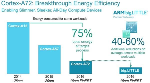 a72-energy-comparison