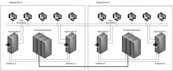 Figura 5 – Arquitetura de Cluster com dois Datacenter