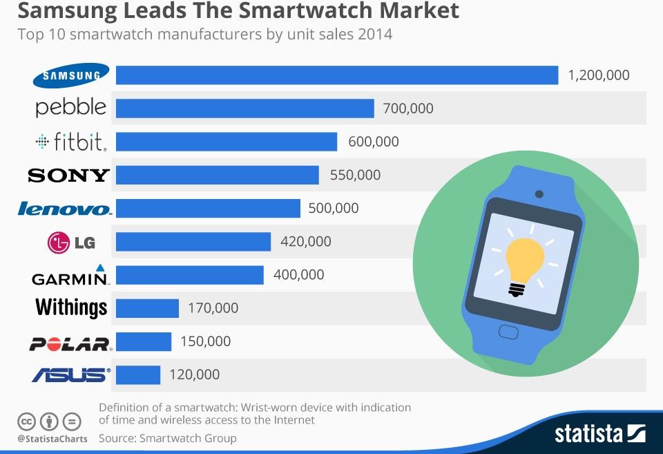 2f254b7ccde Do top apresentado pelo Smartwatch Group destaca-se por uma muito larga  margem um player já bem conhecido deste meio e com uma oferta muito variada.