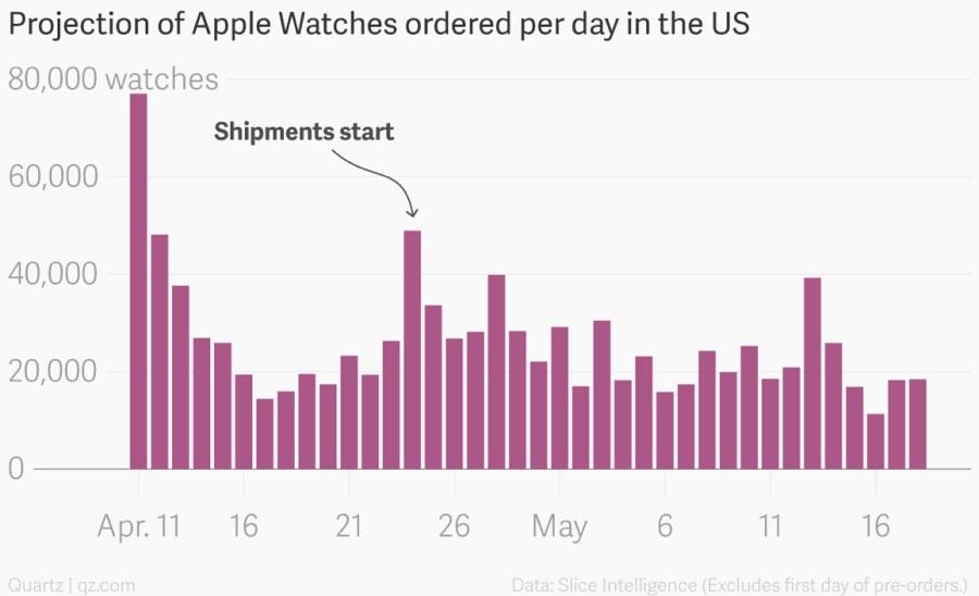 apple_watch_vendas_2