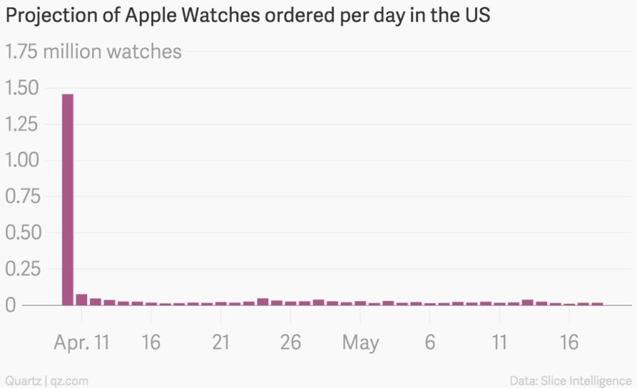 apple_watch_vendas_3