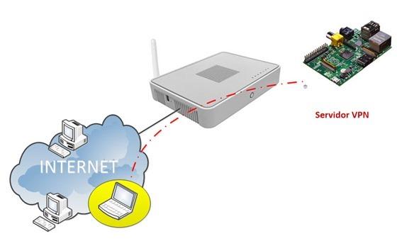 Tutorial OpenVPN + OpenSSL no Raspberry PI (Parte I) - Pplware