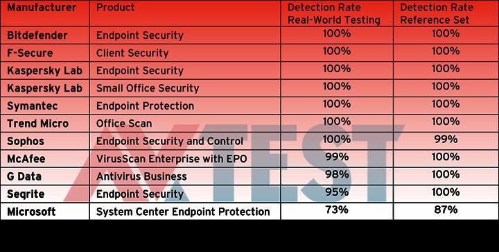 070715-malware-test-2-100595253-orig