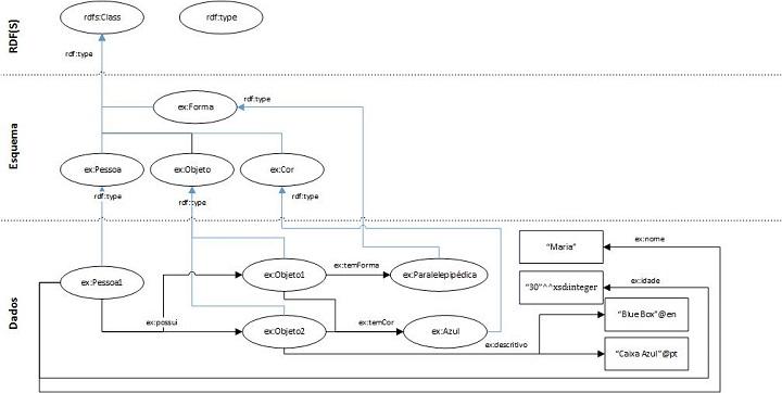 Figura 2: Grafo RDF com um esquema RDFS (apenas classes).
