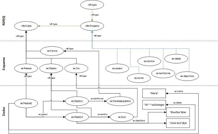 Figura 3: Grafo RDF com um esquema RDFS (classes e propriedades).