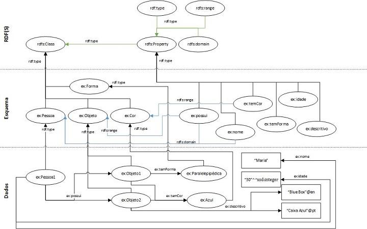 Figura 4: Grafo RDF com um esquema RDFS (com especificação de domínio e contradomínio em algumas propriedades).