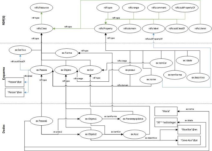 Figura 5: Grafo RDF com um esquema RDFS (com especificação de hierarquia de classes e de propriedades e adição de descrições textuais em recursos).