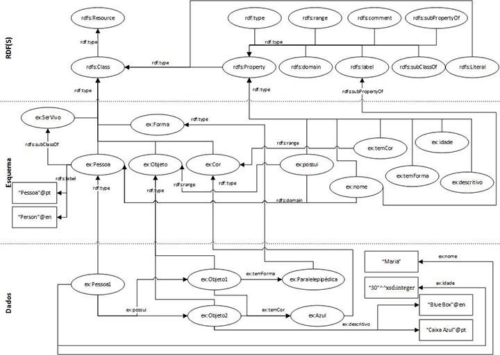 Figura 1: Exemplo de um grafo RDF.