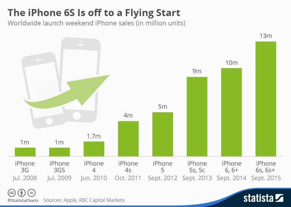 iphone price 3g