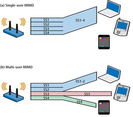 MU-MIMO - O seu router já suporta esta tecnologia? - Pplware