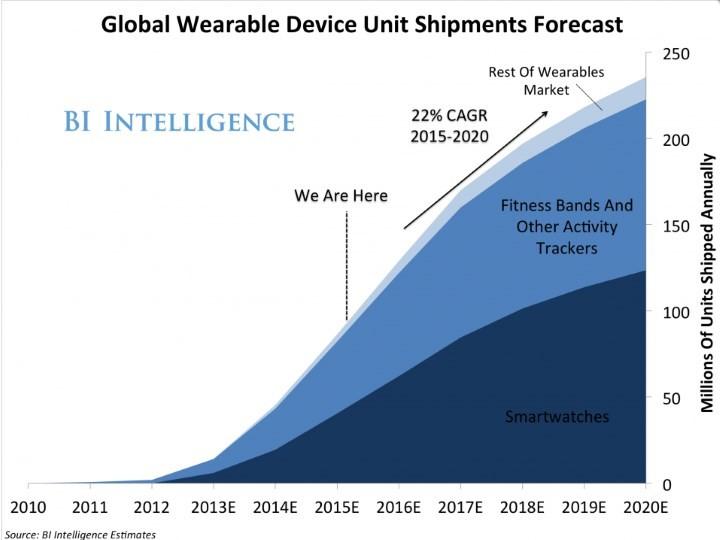 BIintelligence-smartwatches