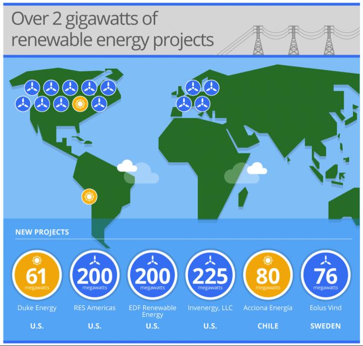 google_energias_renováveis