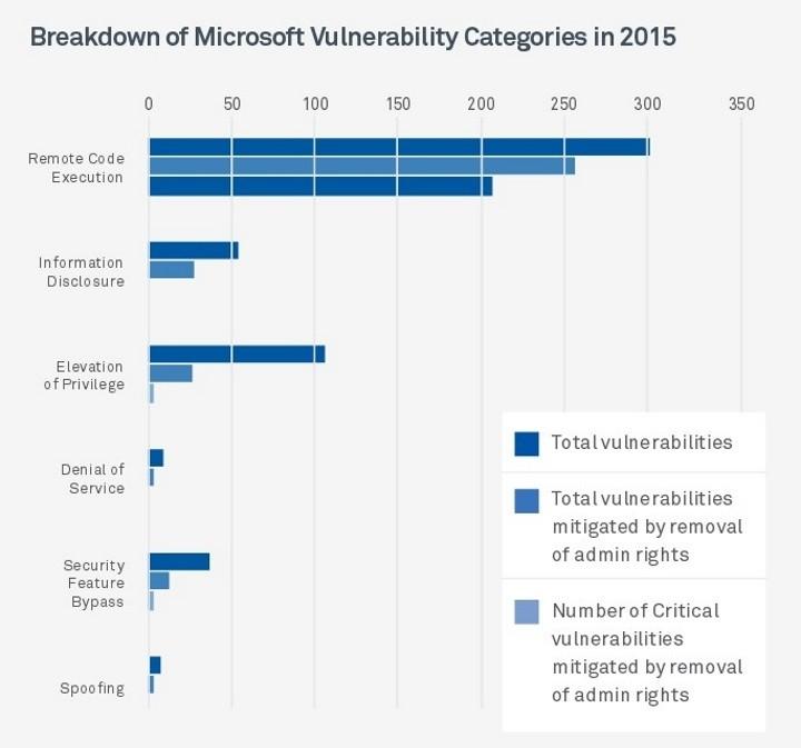 Windows - Vulnerabilidades Admin